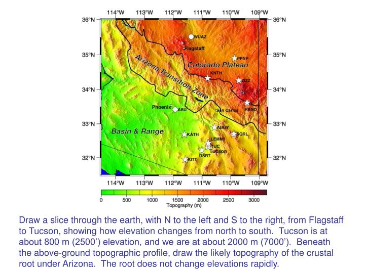 Draw a slice through the earth, with N to the left and S to the right, from Flagstaff to Tucson, showing how elevation changes from north to south.  Tucson is at about 800 m (2500') elevation, and we are at about 2000 m (7000').  Beneath the above-ground topographic profile, draw the likely topography of the crustal root under Arizona.  The root does not change elevations rapidly.