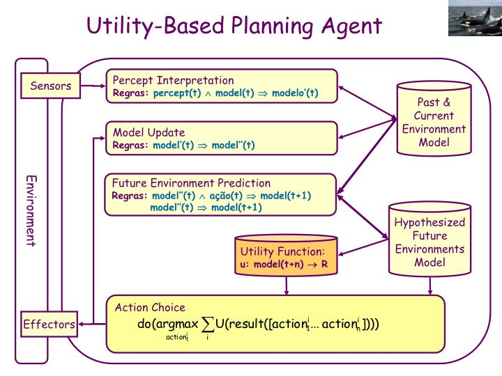 Utility-Based Planning Agent