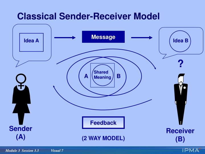 Classical Sender-Receiver Model