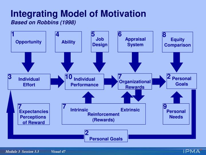 Integrating Model of Motivation