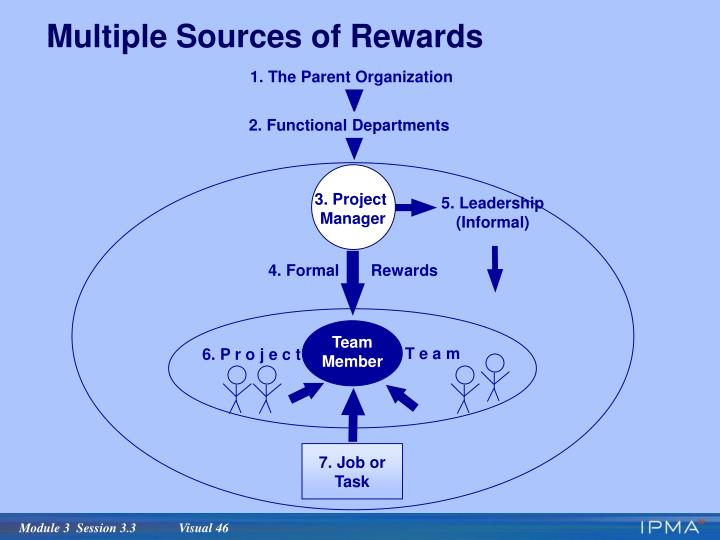 Multiple Sources of Rewards
