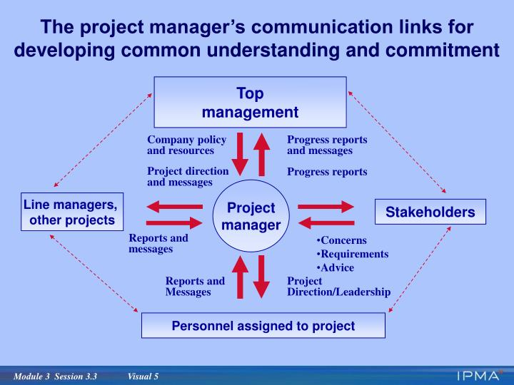 The project manager's communication links for developing common understanding and commitment