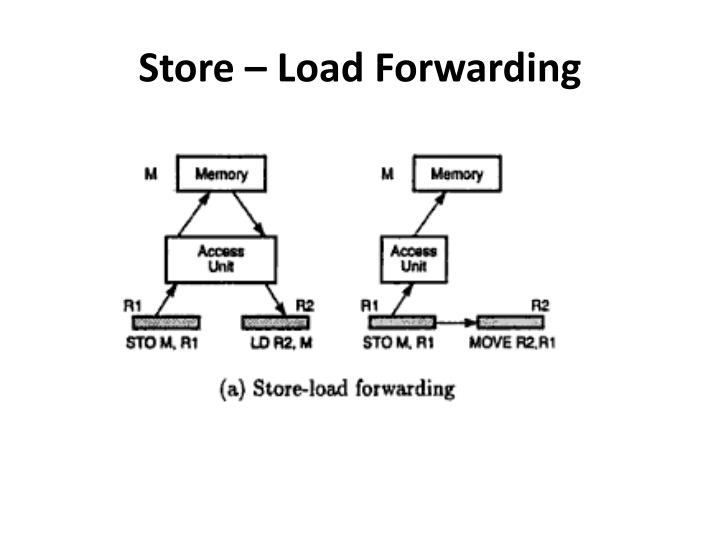 Store – Load Forwarding