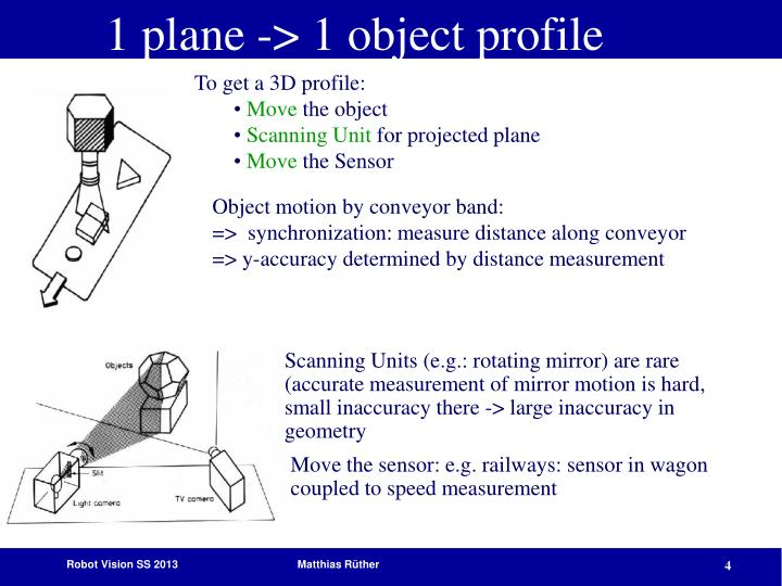 1 plane -> 1 object profile