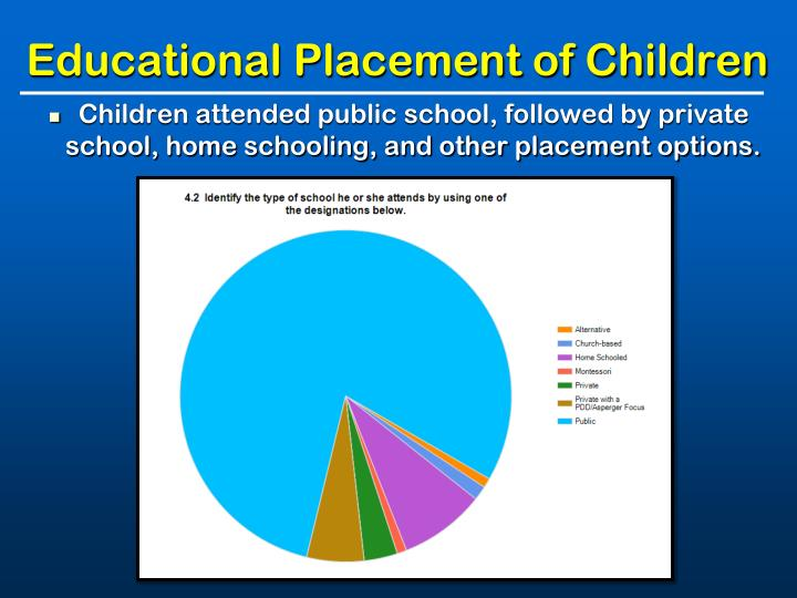 Educational Placement of Children