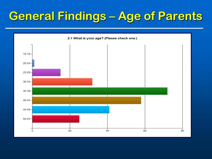 General Findings – Age of Parents