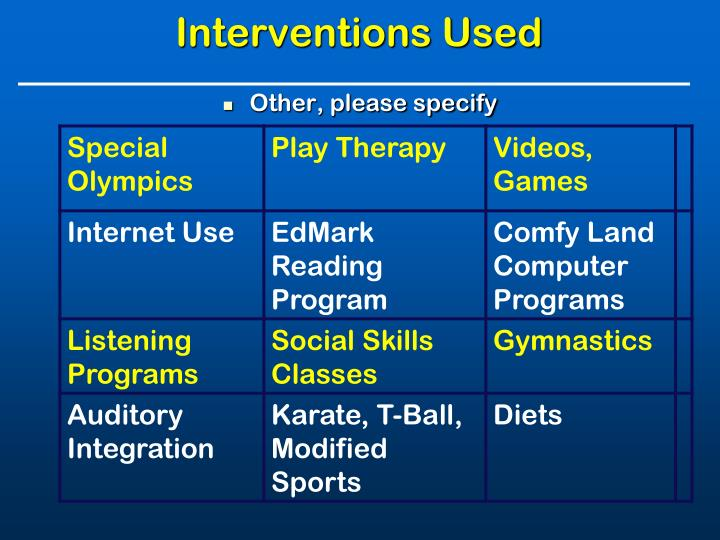 Interventions Used