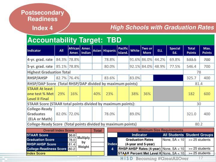 High Schools with Graduation Rates