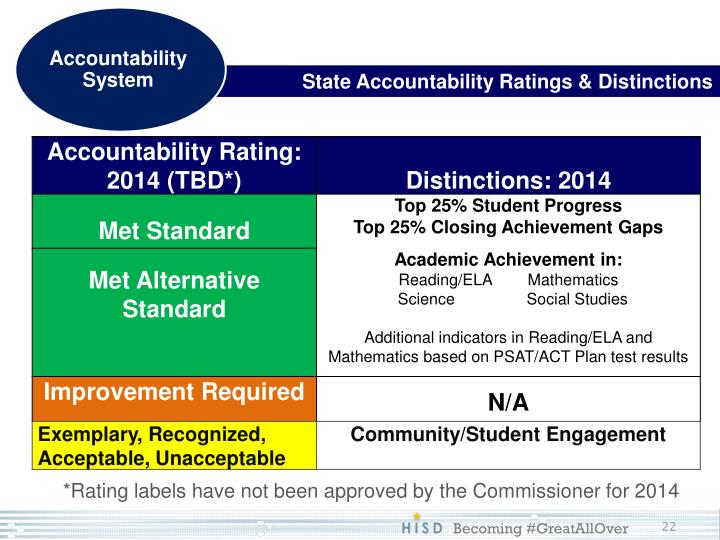State Accountability Ratings