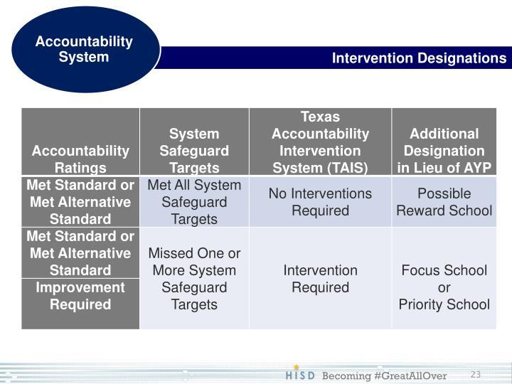 Intervention Designations