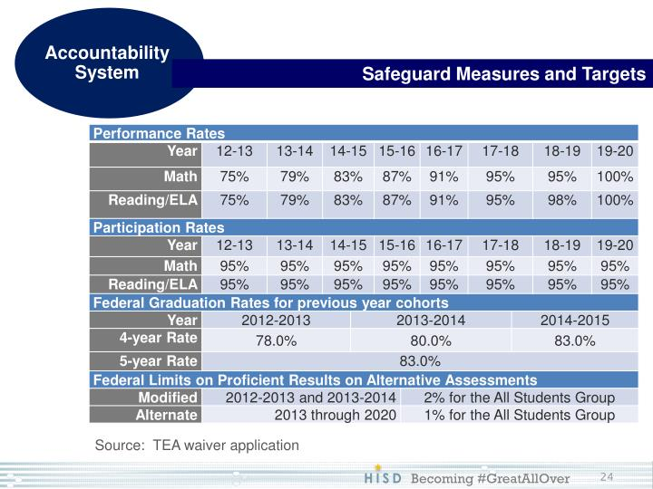 Safeguard Measures and Targets