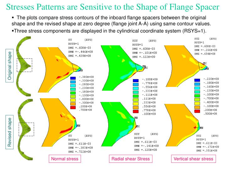 Stresses Patterns are Sensitive to the Shape of Flange Spacer
