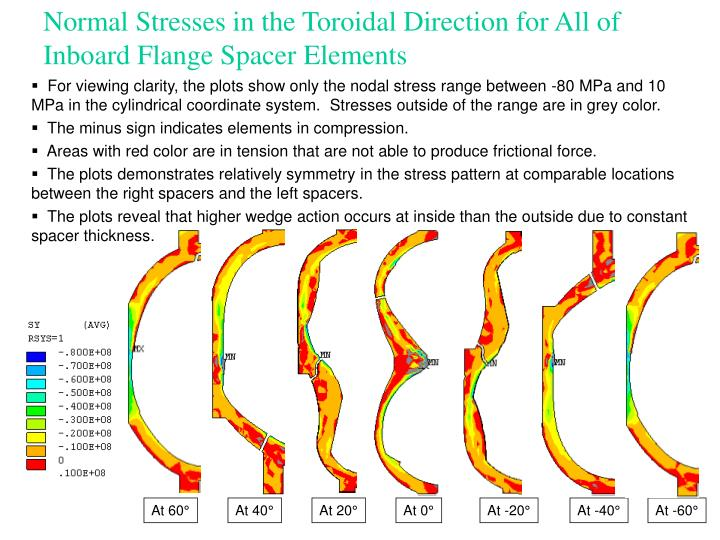 Normal Stresses in the Toroidal Direction for All of Inboard Flange Spacer Elements