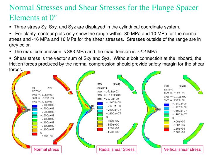 Normal Stresses and Shear Stresses for the