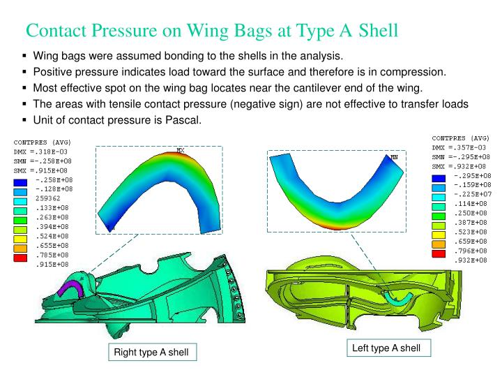 Contact Pressure on Wing Bags at Type A