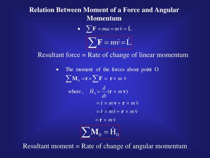Relation Between Moment of a Force and Angular Momentum