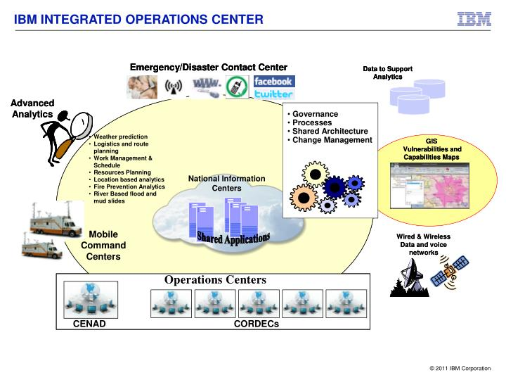 IBM INTEGRATED OPERATIONS CENTER