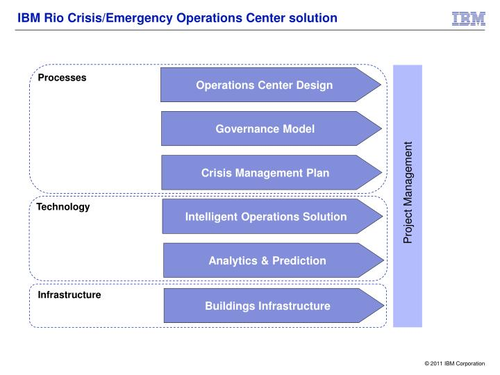 IBM Rio Crisis/Emergency Operations Center solution