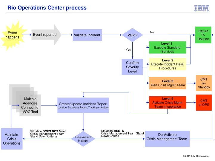 Rio Operations Center process