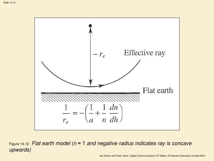 Figure 14.12