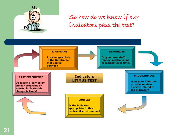 So how do we know if our indicators pass the test?