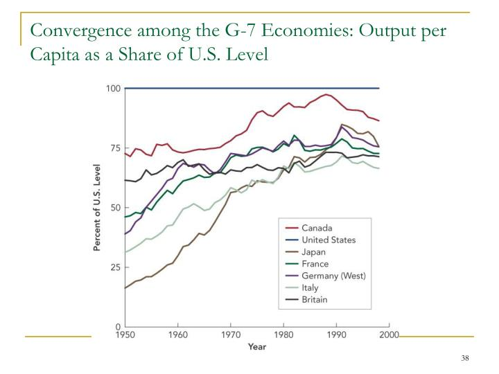Convergence among the G-7 Economies: Output per Capita as a Share of U.S. Level