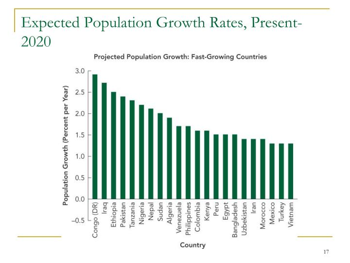Expected Population Growth Rates, Present-2020