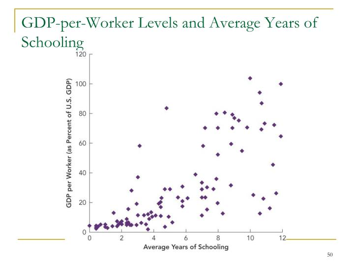 GDP-per-Worker Levels and Average Years of Schooling