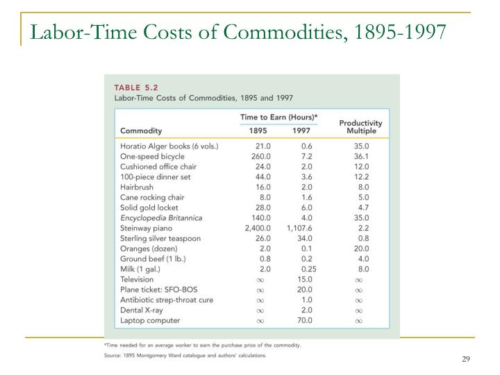 Labor-Time Costs of Commodities, 1895-1997