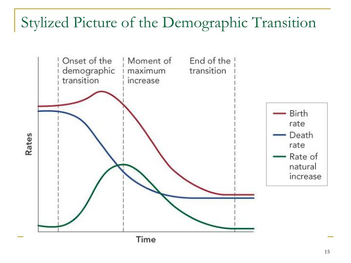 Stylized Picture of the Demographic Transition
