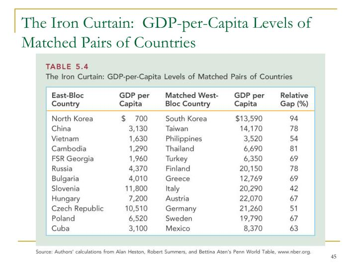 The Iron Curtain:  GDP-per-Capita Levels of Matched Pairs of Countries
