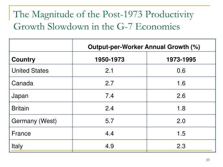 The Magnitude of the Post-1973 Productivity Growth Slowdown in the G-7 Economies
