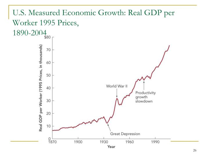 U.S. Measured Economic Growth: Real GDP per Worker 1995 Prices,