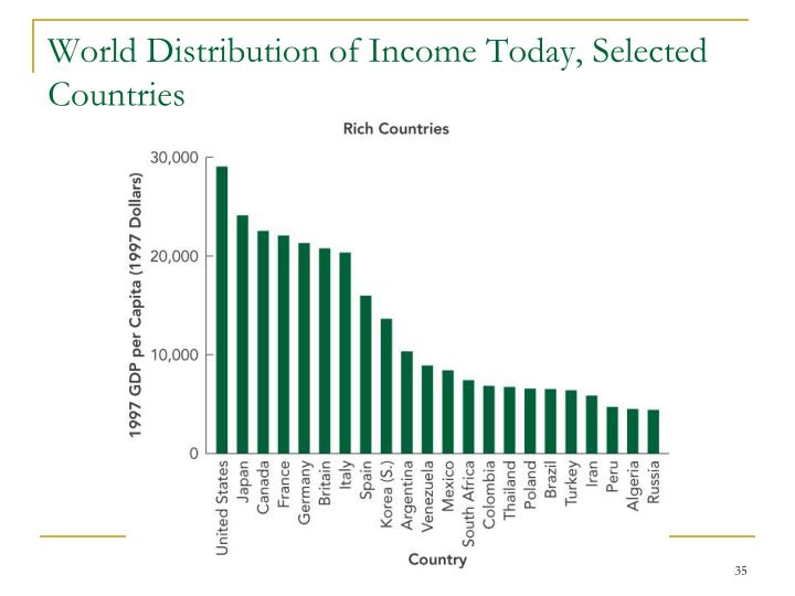 World Distribution of Income Today, Selected Countries