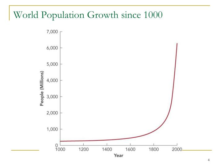 World Population Growth since 1000