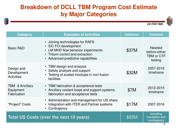 Breakdown of DCLL TBM Program Cost Estimate