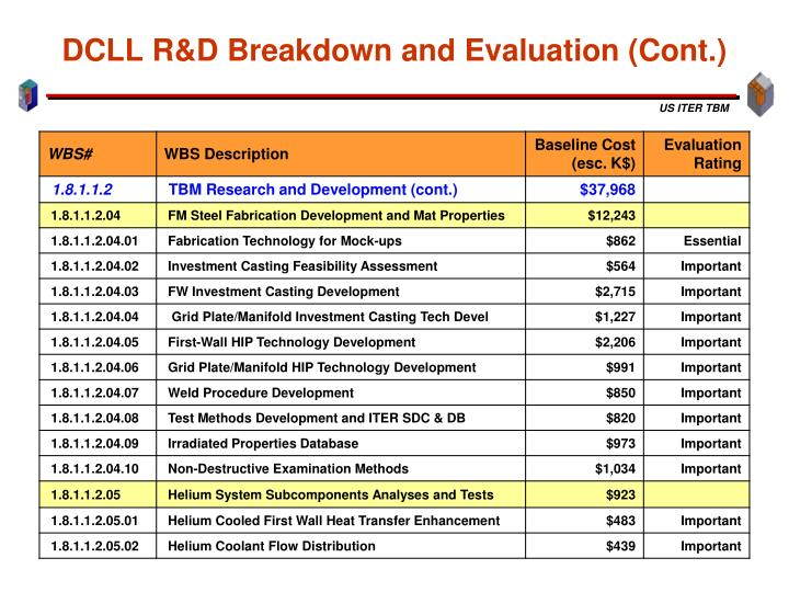 DCLL R&D Breakdown and Evaluation (Cont.)