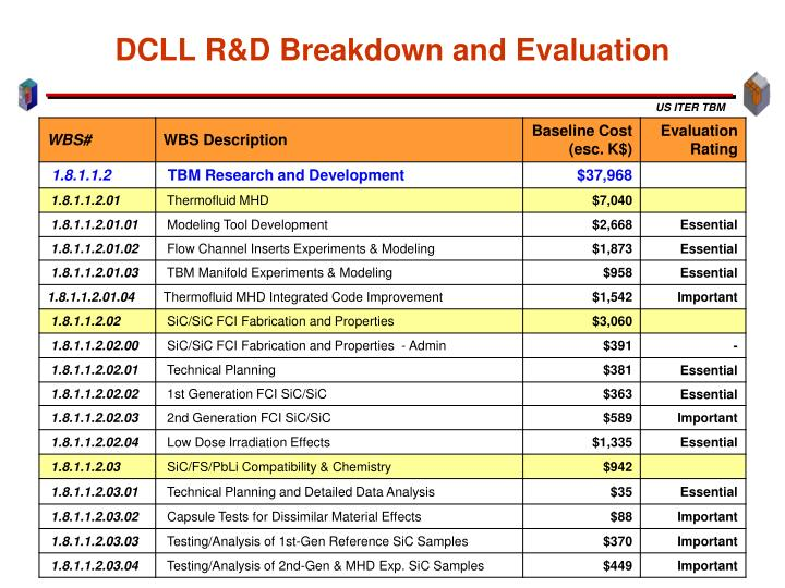 DCLL R&D Breakdown and Evaluation