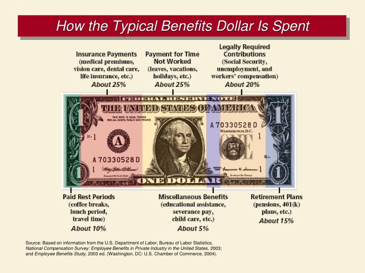 How the Typical Benefits Dollar Is Spent