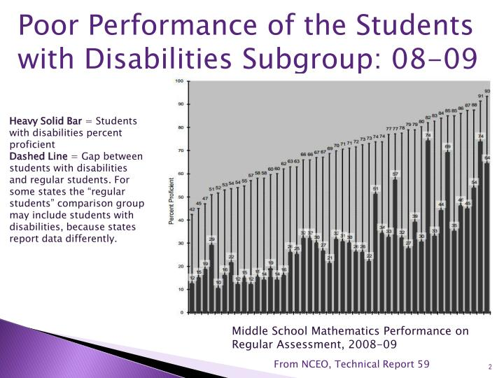 Poor Performance of the Students with Disabilities Subgroup: 08-09