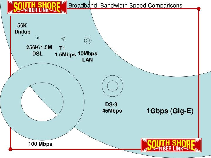 Broadband: Bandwidth Speed Comparisons