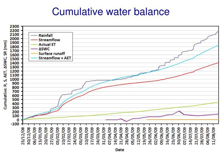Cumulative water balance