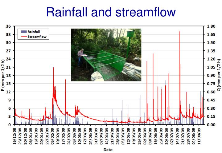 Rainfall and streamflow