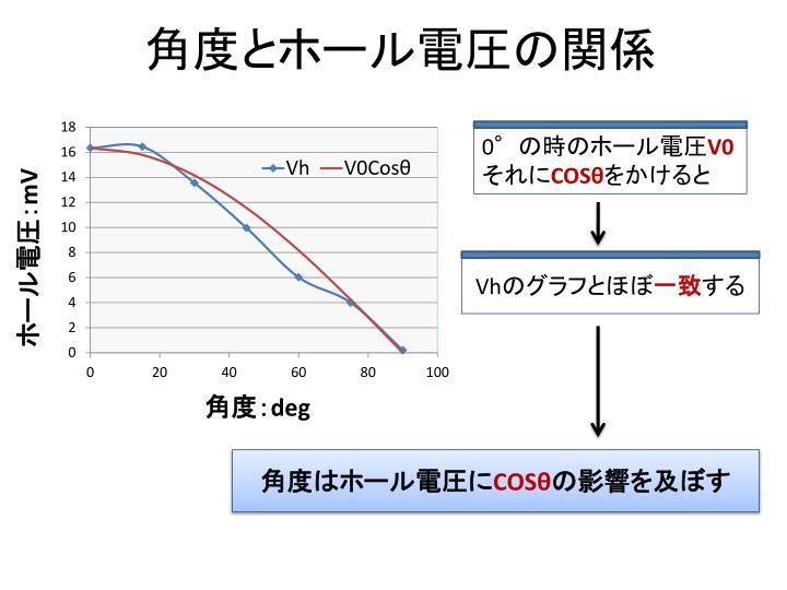 角度とホール電圧の関係