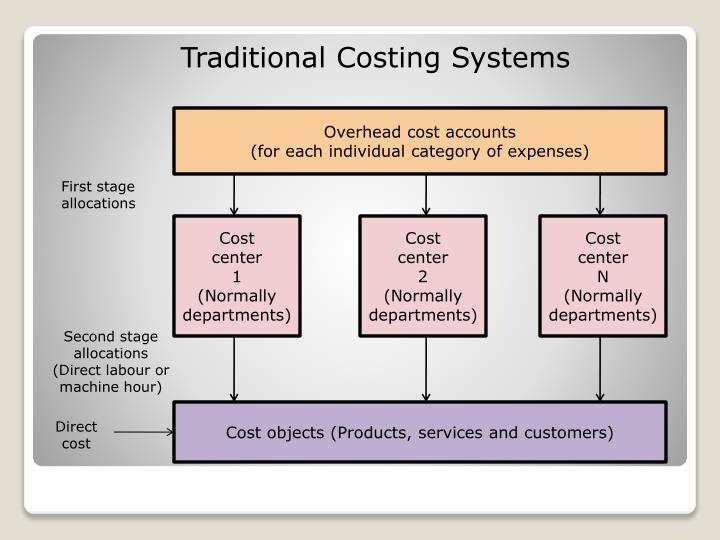 Traditional Costing Systems