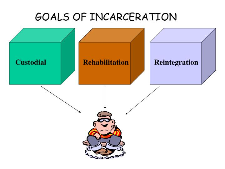 Goals of incarceration