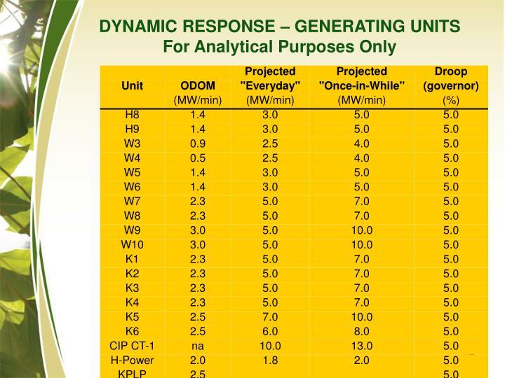 DYNAMIC RESPONSE – GENERATING UNITS