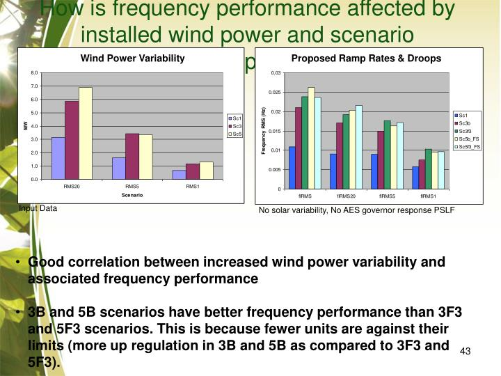 How is frequency performance affected by installed wind power and scenario assumptions?