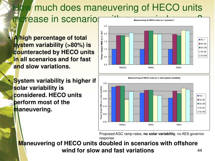 How much does maneuvering of HECO units increase in scenarios with more wind power?