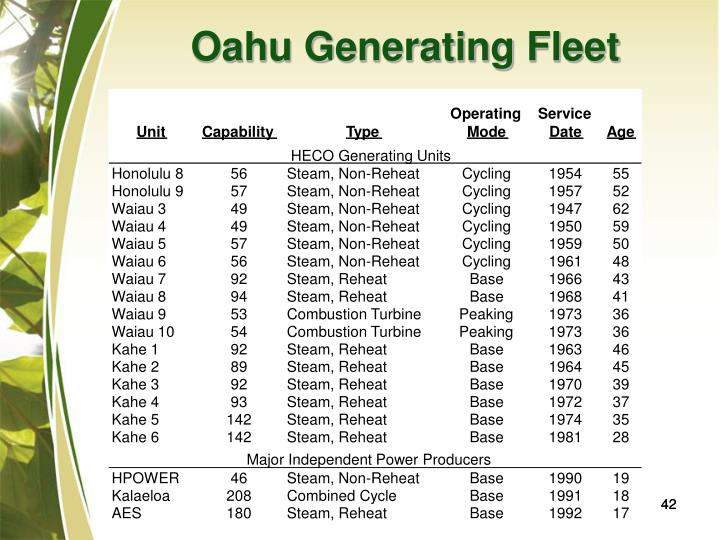 Oahu Generating Fleet